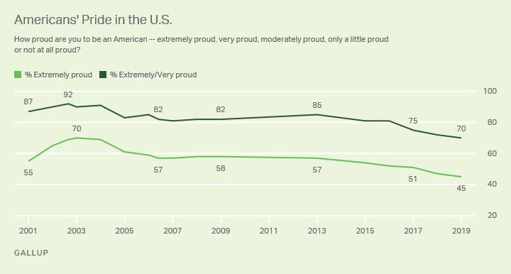 "Line graph. % of Americans who are ""extremely proud"" to be an American -- currently 45%, a new low; plus % extrem./very proud."