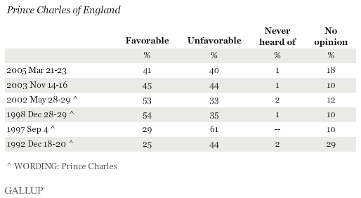 Favorability Ratings of Prince Charles of England