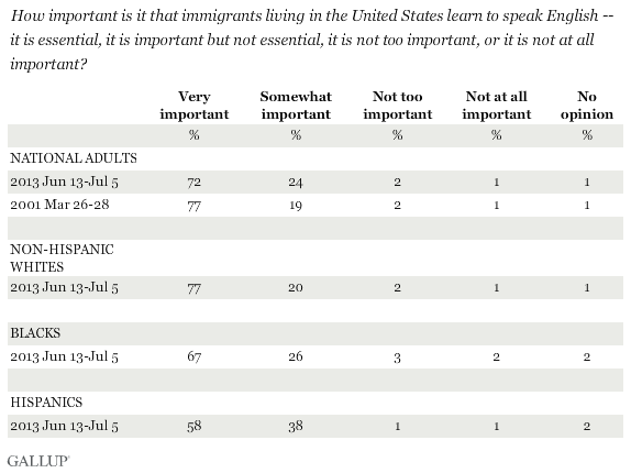 Trend: How important is it that immigrants living in the United States learn to speak English -- it is essential, it is important but not essential, it is not too important, or it is not at all important?
