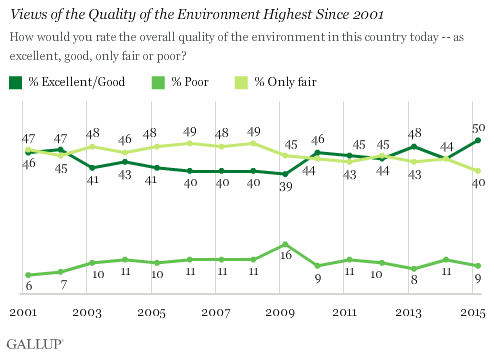 Views of the Quality of the Environment Highest Since 2001