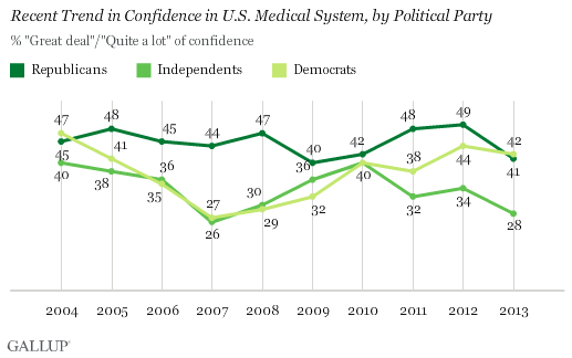 Recent Trend in Confidence in U.S. Medical System, by Political Party