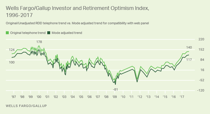 Line Graph. Wells Fargo/Gallup Investor and Retirement Optimism Index adjusted trend.