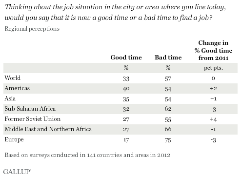 Thinking about the job situation in the city or area where you live today, would you say that it is now a good time or a bad time to find a job? 2012 results by world region