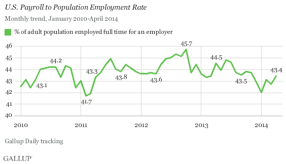 U.S. Payroll to Population Employment Rate