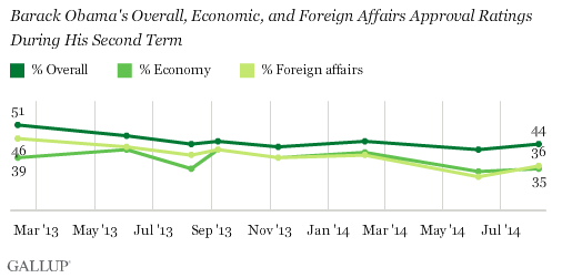 Obama Approval Ratings on Overall Job, Economy, and Foreign Affairs