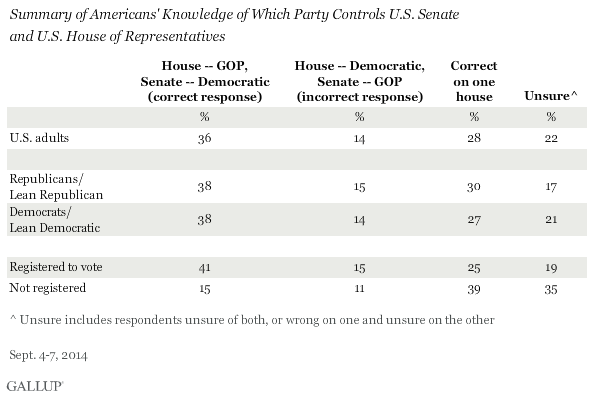 Summary of Americans' Knowledge of Which Party Controls U.S. Senate and U.S. House of Representatives, September 2014