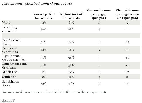 Account Penetration by Income Group in 2014
