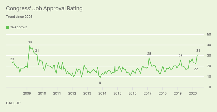 Line graph. Congress' 31% job approval rating is its highest since 2009.