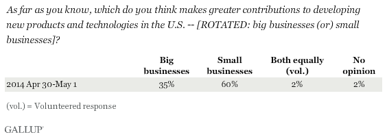 As far as you know, which do you think makes greater contributions to developing new products and technologies in the U.S. -- [ROTATED: big businesses (or) small businesses]?