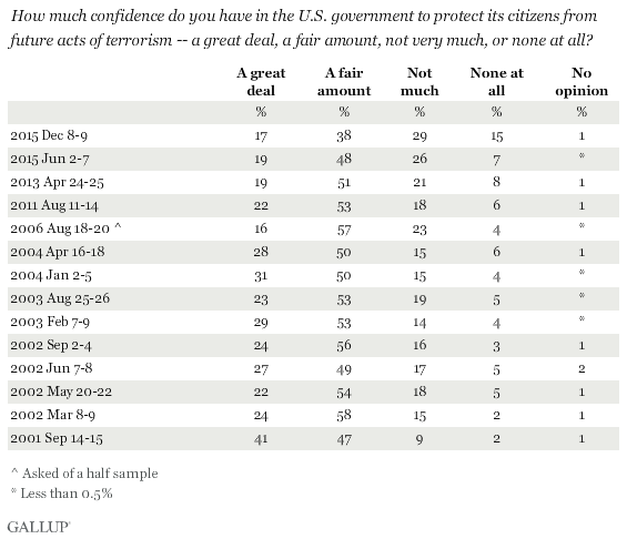 Trend: How much confidence do you have in the U.S. government to protect its citizens from future acts of terrorism?