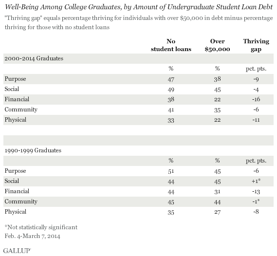 Well-Being Among College Graduates, by Amount of Undergraduate Student Loan Debt