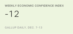 Weekly Economic Confidence Index, Dec. 7-13