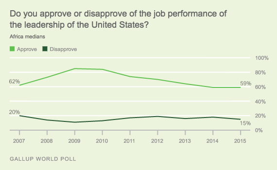 Trend: Do you approve or disapprove of the job performance of the leadership of the United States? Africa medians