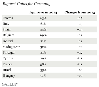 Biggest Gains for Germany