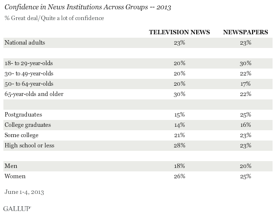 Confidence in News Institutions Across Groups -- 2013