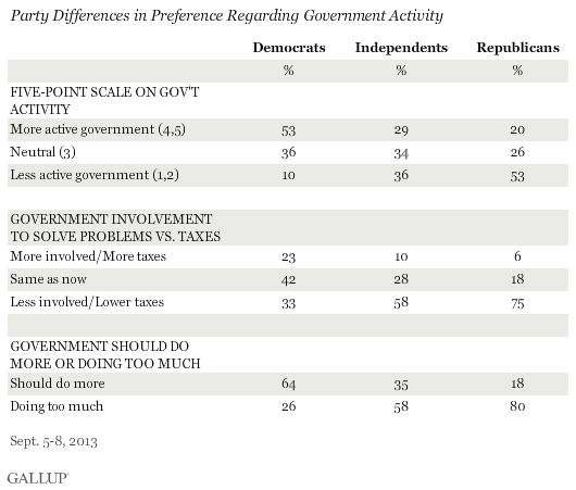 Party Differences in Preference Regarding Government Activity, September 2013