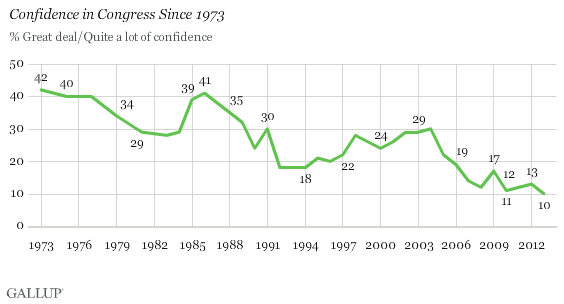 Confidence in Congress, Trend Since 1973