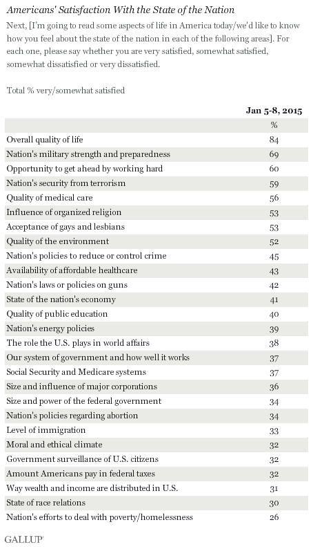 Americans' Satisfaction With the State of the Nation, 2015