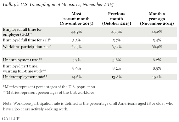 Gallup Good Jobs Rate 5