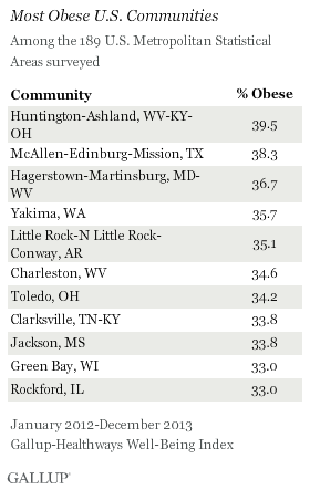 Most Obese U.S. Communities