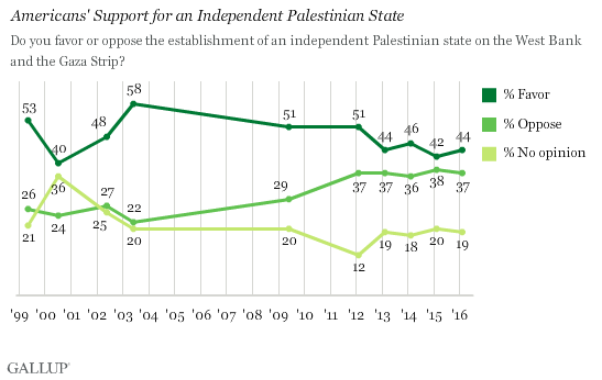 Trend: Americans' Support for an Independent Palestinian State