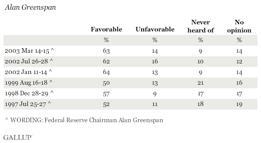 Favorability Ratings of Alan Greenspan