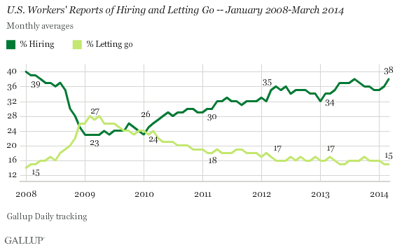 U.S. Workers' Reports of Hiring and Letting Go -- January 2008-March 2014