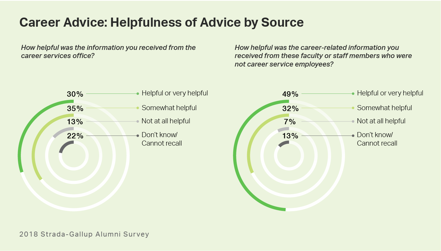 Ring graph. College graduates perceptions of the helpfulness of career advice from career services and faculty or staff.