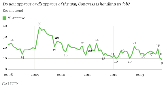 2008-2013 trend: Do you approve or disapprove of the way Congress is handling its job?