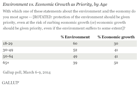 Americans' view of environment vs. economic growth, by age