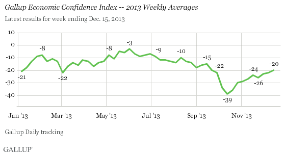 Gallup Economic Confidence Index -- 2013 Weekly Averages