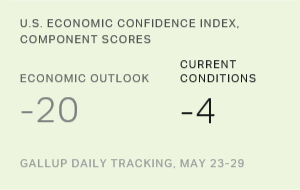 U.S. Economic Confidence Index Improves Slightly to -12