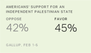 Americans Tepid on Palestinian Statehood