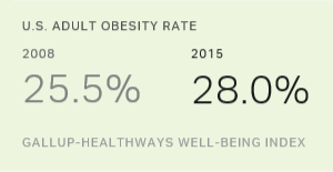 U.S. Obesity Rate Climbs to Record High in 2015