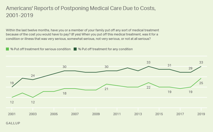 Line graph, 2001-2019. U.S. adults saying family put off medical care due to costs in past year for serious or any condition.
