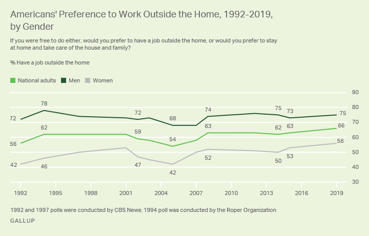 Line graph. Americans' preference to work outside the home vs. be a homemaker, by gender, since 1992.