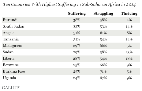 Ten Countries With Highest Suffering in Sub-Saharan Africa in 2014