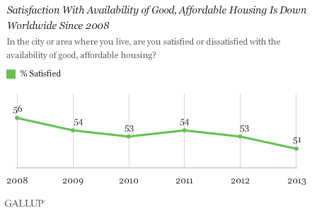 Satisfaction With Availability of Good, Affordable Housing Is Down Worldwide Since 2008