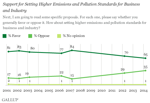 Trend: Support for Setting Higher Emissions and Pollution Standards for Business and Industry