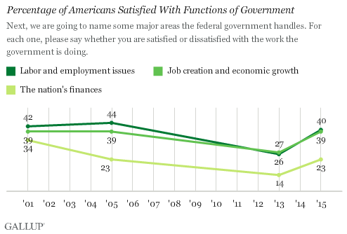 Trend: Percentage of Americans Satisfied With Functions of Government