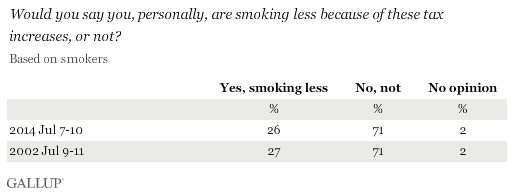 Trend: Would you say you, personally, are smoking less because of these tax increases, or not?