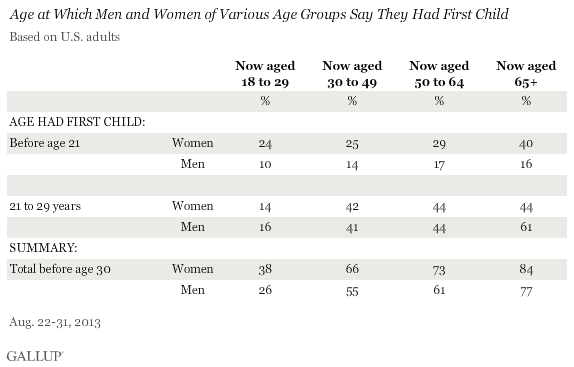 Age at Which Men and Women of Various Age Groups Say They Had First Child, August 2013