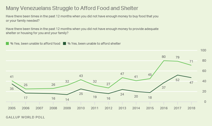 Line graph. More than seven in 10 Venezuelans struggled to afford food in the past year, and 47% struggled to afford shelter.