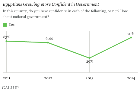 Egyptians' Growing More Confident in Government