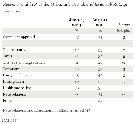 Recent Trend in President Obama's Overall and Issue Job Ratings, June vs. August 2013