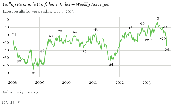 Gallup Economic Confidence Index -- Weekly Averages, January 2008-October 6, 2013