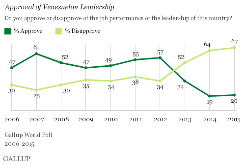 Approval of Venezuelan Leadership