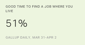 Slim Majority in U.S. See Good Local Job Market Conditions