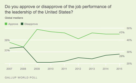 Trend: Do you approve or disapprove of the job performance of the leadership of the United States? Global medians