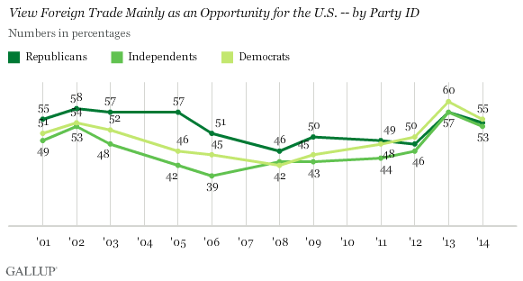 Trend: View Foreign Trade Mainly as an Opportunity for the U.S. -- by Party ID